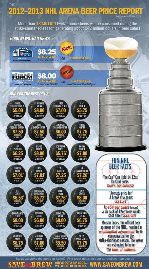 2012 - 2013 NHL Arenas