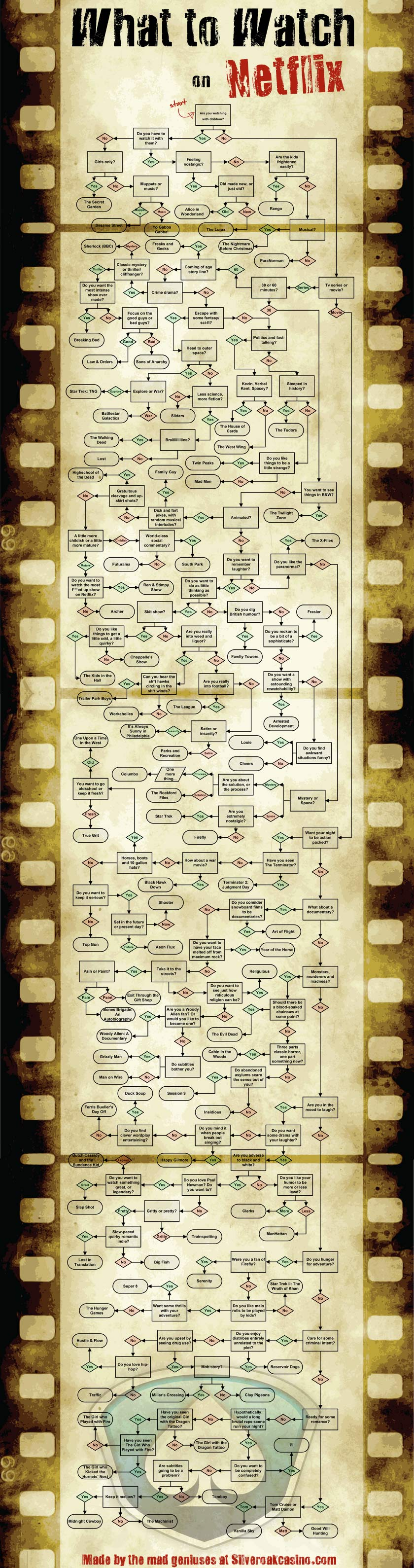 Flow chart ofhl hq what to watch geenschuldenfo Image collections