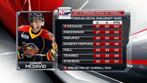 McDavid through 38 games compared with the last few first rounders