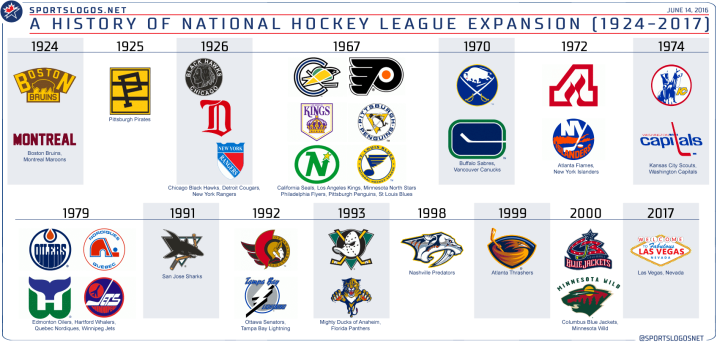nhl-expansion-history
